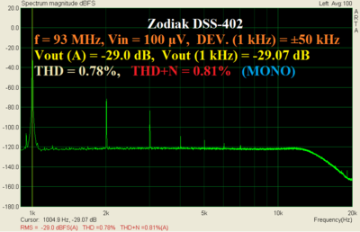 Zodiak_93MHz_100uV_dev50kHz_1kHz.PNG