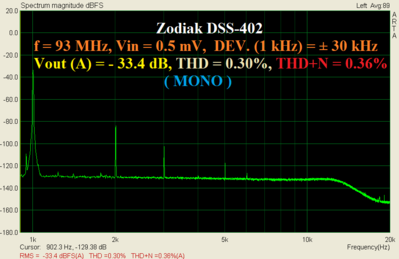 Zodiak_93MHz_500uV_dev30kHz_1kHz.PNG