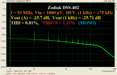 Zodiak_93MHz_1000uV_dev75kHz_1kHz.PNG